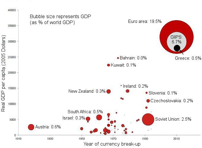 Währungsunion nach Zeitpunkt des Auseinanderbrechens und Größe