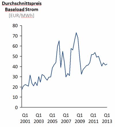 Durchschnittlicher Baseload Strompreis 2001 - 2013
