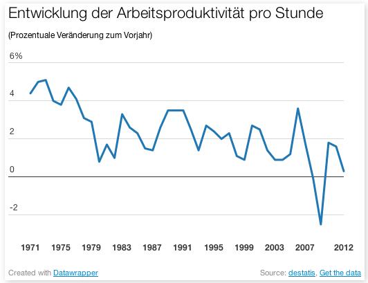 Arbeitsproduktivität 1971 - 2012