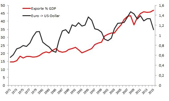 Entwicklung Wechselkurs Exportquote