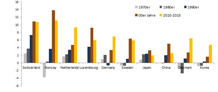 Leistungsbilanzüberschüsse Top 10