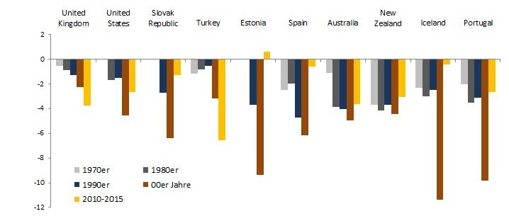 Leistungsbilanzdefizite Top 10