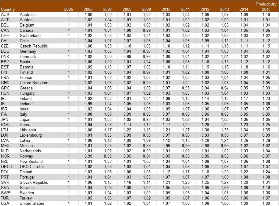 Productivity OECD 1