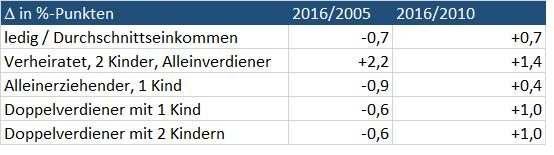Die SPD, der Solidaritätszuschlag und die fiskalische Kompetenzlücke