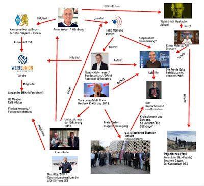 Chart Netzwerkübersicht